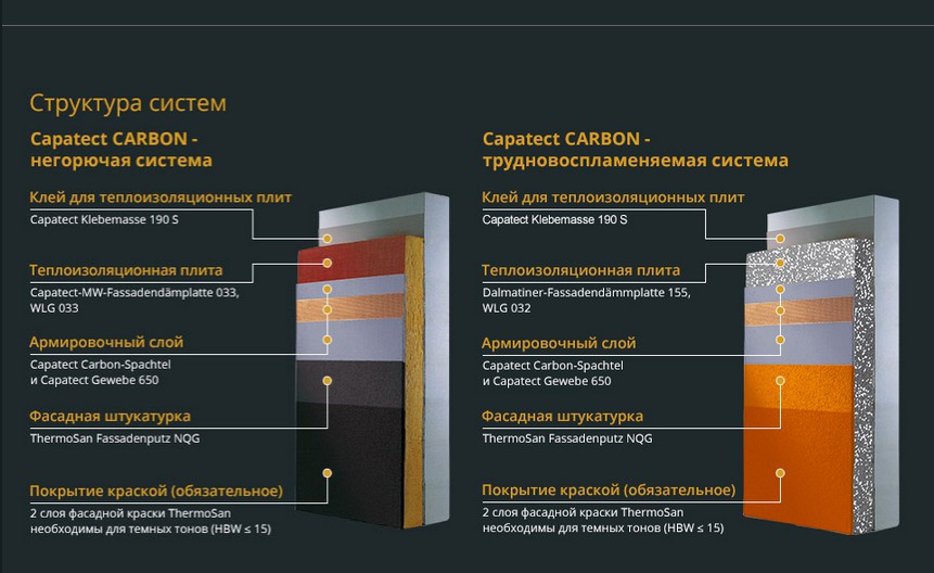 устройство системы Caparol Capatect Carbon