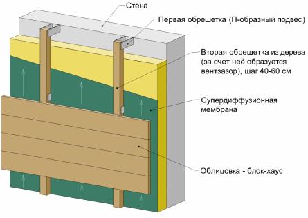 Обрешетка для облицовки плитами ОСБ, ЦСП, СМЛ