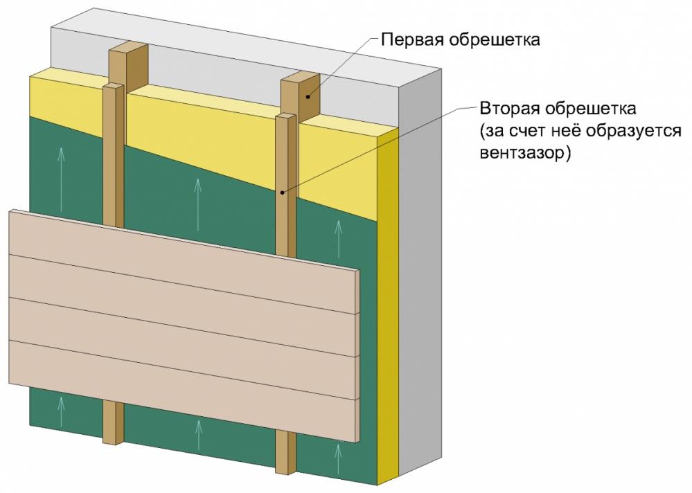 """Вентилируемый фасад """"без стены"""" (каркасный)"""