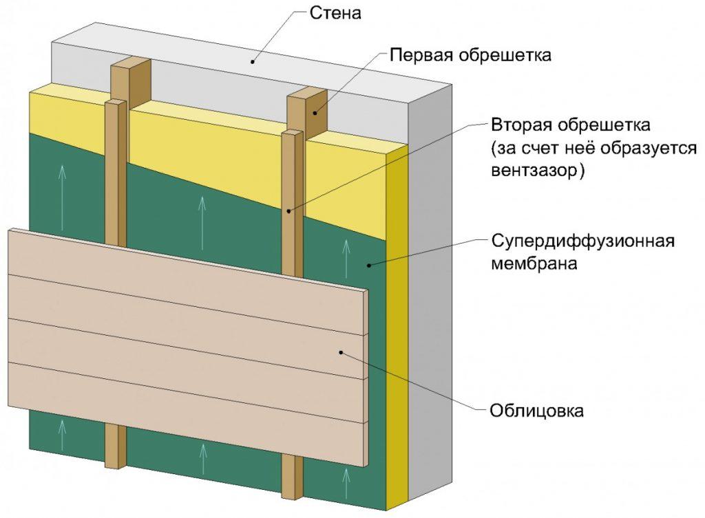 Вентиляционный зазор за счет второй обрешетки