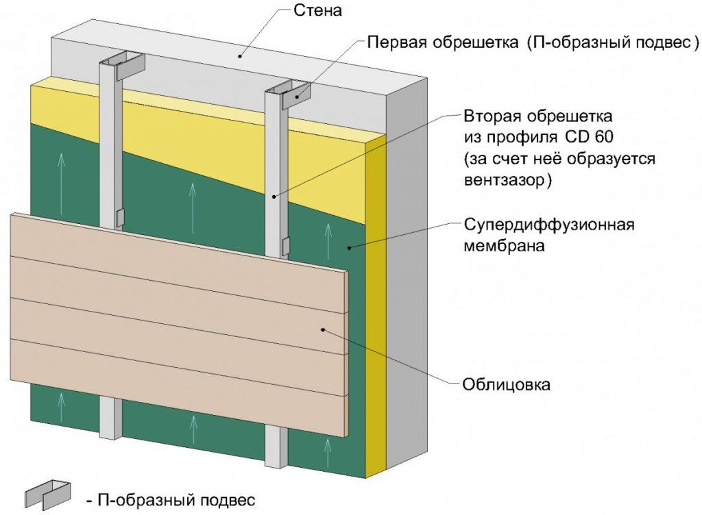 Вентиляционный зазор за счет П-образного профиля