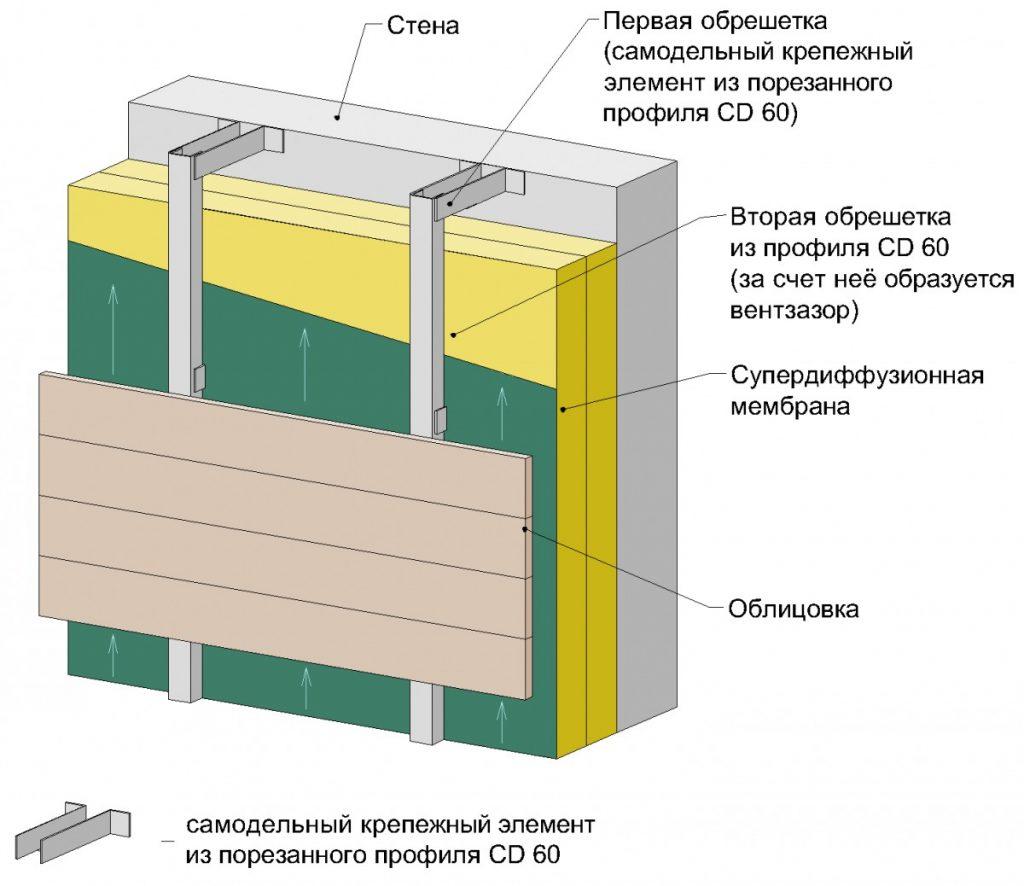 Зазор за счет длины самодельного элемента и металлического профиля