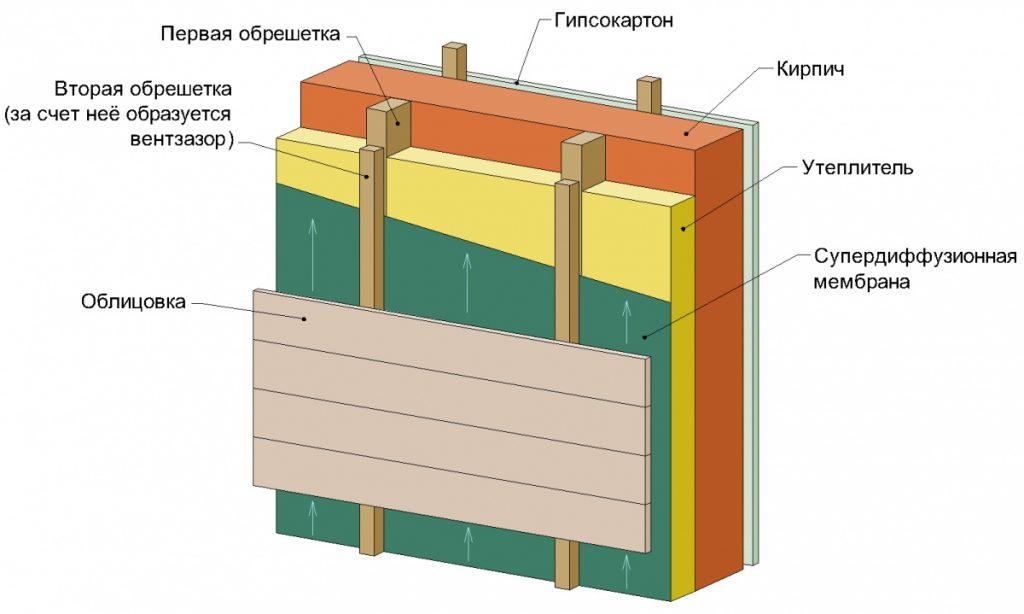 паропроницаемая стена c вентфасадом