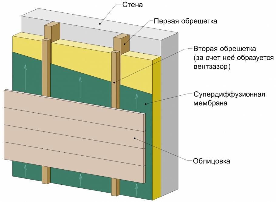 устройство утепленного вентфасада-kdomu.by