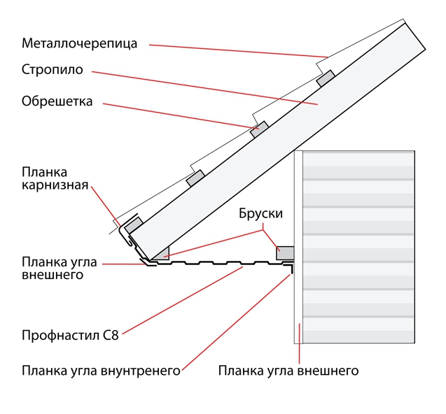 подшивка кровли: схема